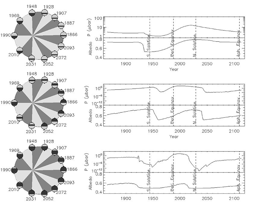 Possible behavior of polar caps on Pluto