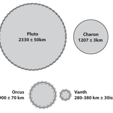 Pluto, Charon, Orcus, and Vanth compared