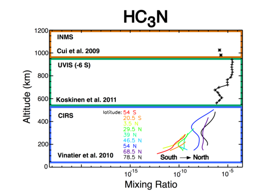 Mixing ratio of HC3N in Titan's atmosphere as measured by instruments aboard Cassini
