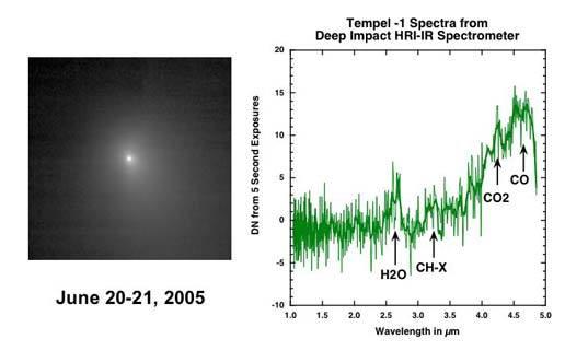 Tempel-1 spectra, June 20-21, 2005
