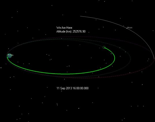 LADEE's orbit on September 11, 2013