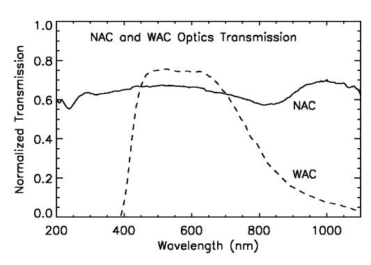 Cassini optics transmission