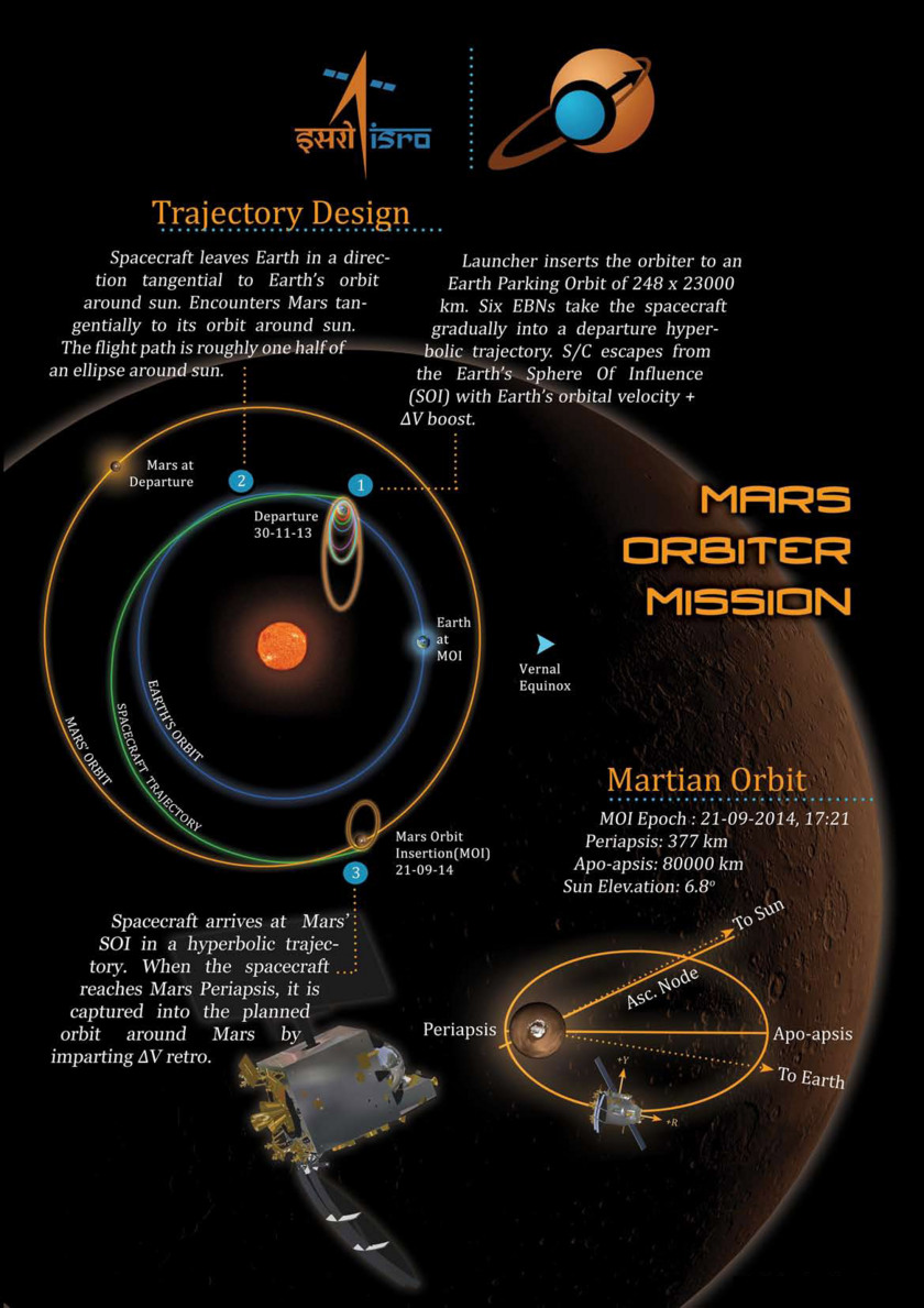 Mars Orbiter Mission trajectory infographic