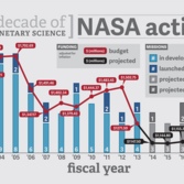 Planetary Exploration Funding Over the Years