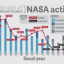 Planetary Exploration Funding from FY2003 to FY2018