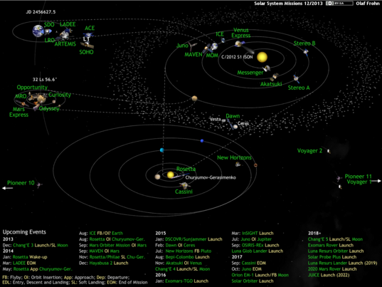 What's Up in the Solar System diagram by Olaf Frohn (updated for December 2013)