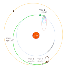 Mars Orbiter Mission trajectory