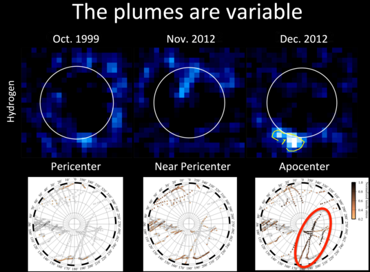 Europa's variable plumes