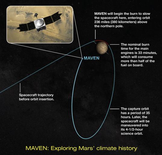 MAVEN enters orbit