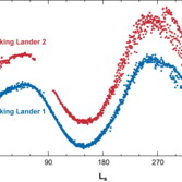 Atmospheric pressure data from the Viking landers