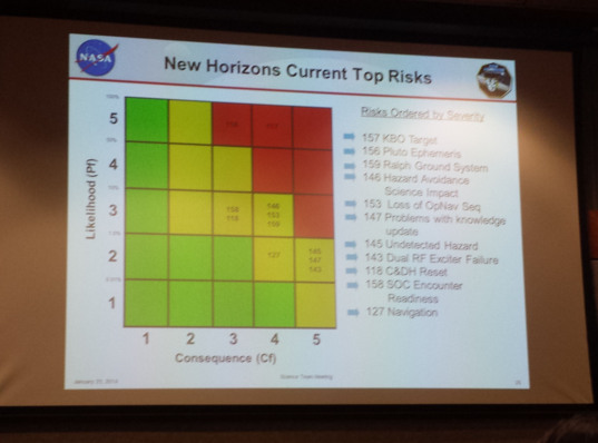 New Horizons current top risks