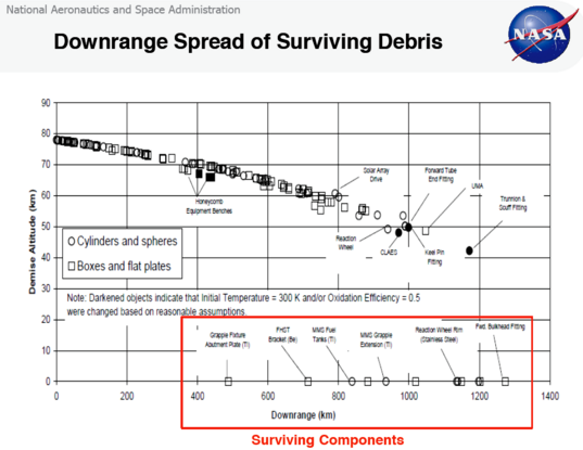 Predictions for UARS debris