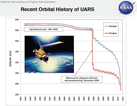 UARS orbit history