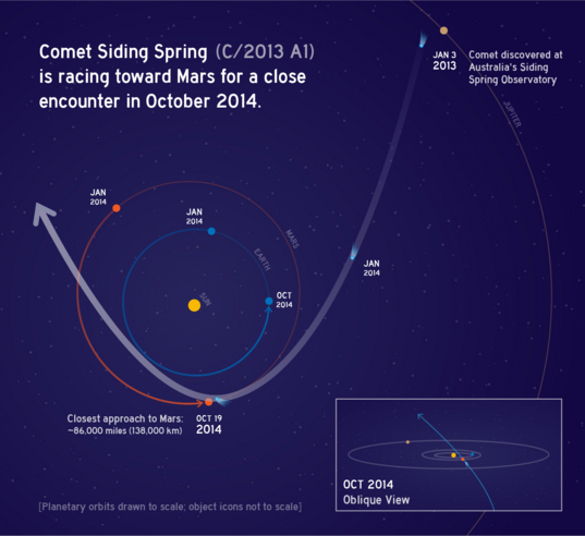 Orbit of comet C/2013 A1 Siding Spring as it swings around the sun in 2014