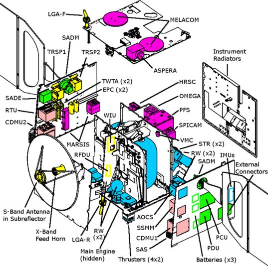 Mars Express components