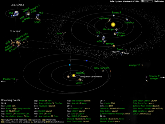 What's Up in the Solar System diagram by Olaf Frohn (updated for March 2014)