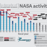 Planetary Science Funding and Number of Missions 2003 - 2019