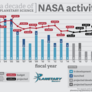 NASA's Planetary Science Division Funding and Number of Missions 2003 - 2019