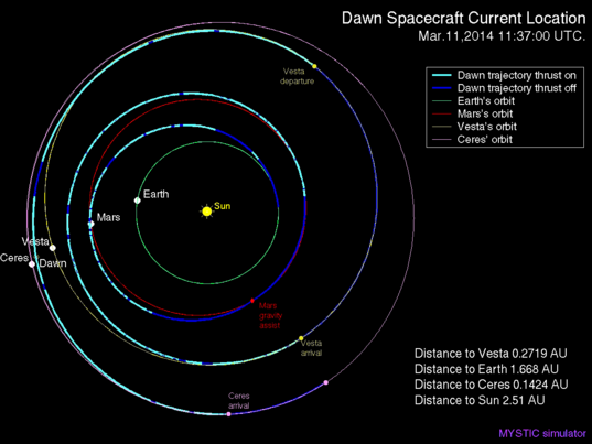 Dawn's trajectory on March 11, 2014