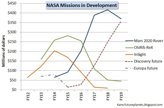 FY15 budget for missions in development