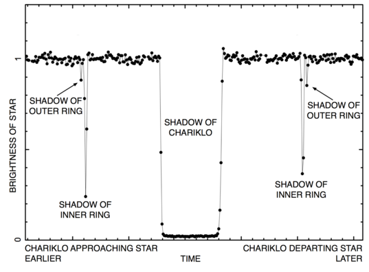 Evidence of rings in starlight: The rings of Chariklo