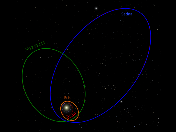 The orbits of Pluto, Eris, Sedna, and 2012 VP113