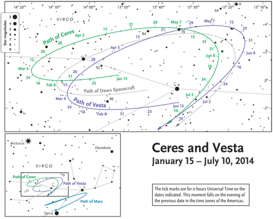 Finding Vesta and Ceres