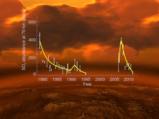Sulfur dioxide at the Venus cloud tops