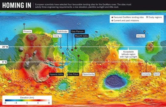 Potential landing sites for the ESA ExoMars rover