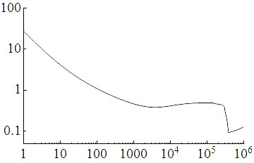 Coefficient of drag as a function of Reynolds number