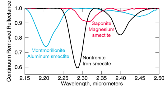 Laboratory spectra for three smectite minerals