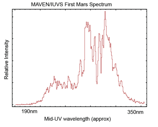 First light for MAVEN's Imaging Ultraviolet Spectrograph