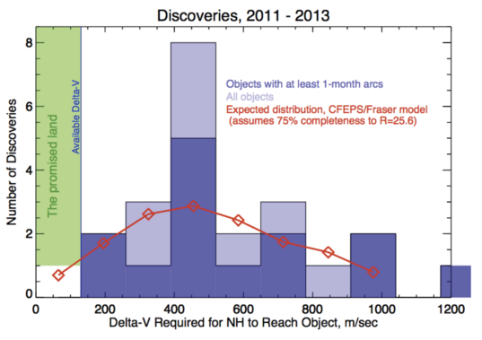 New Horizons target search discoveries, 2011-2013