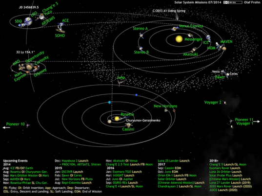 What's Up in the Solar System diagram by Olaf Frohn (updated for July 2014)
