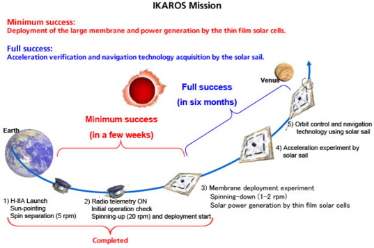 IKAROS mission outline