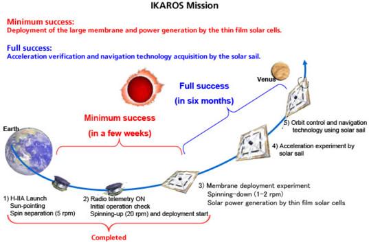 IKAROS mission outline