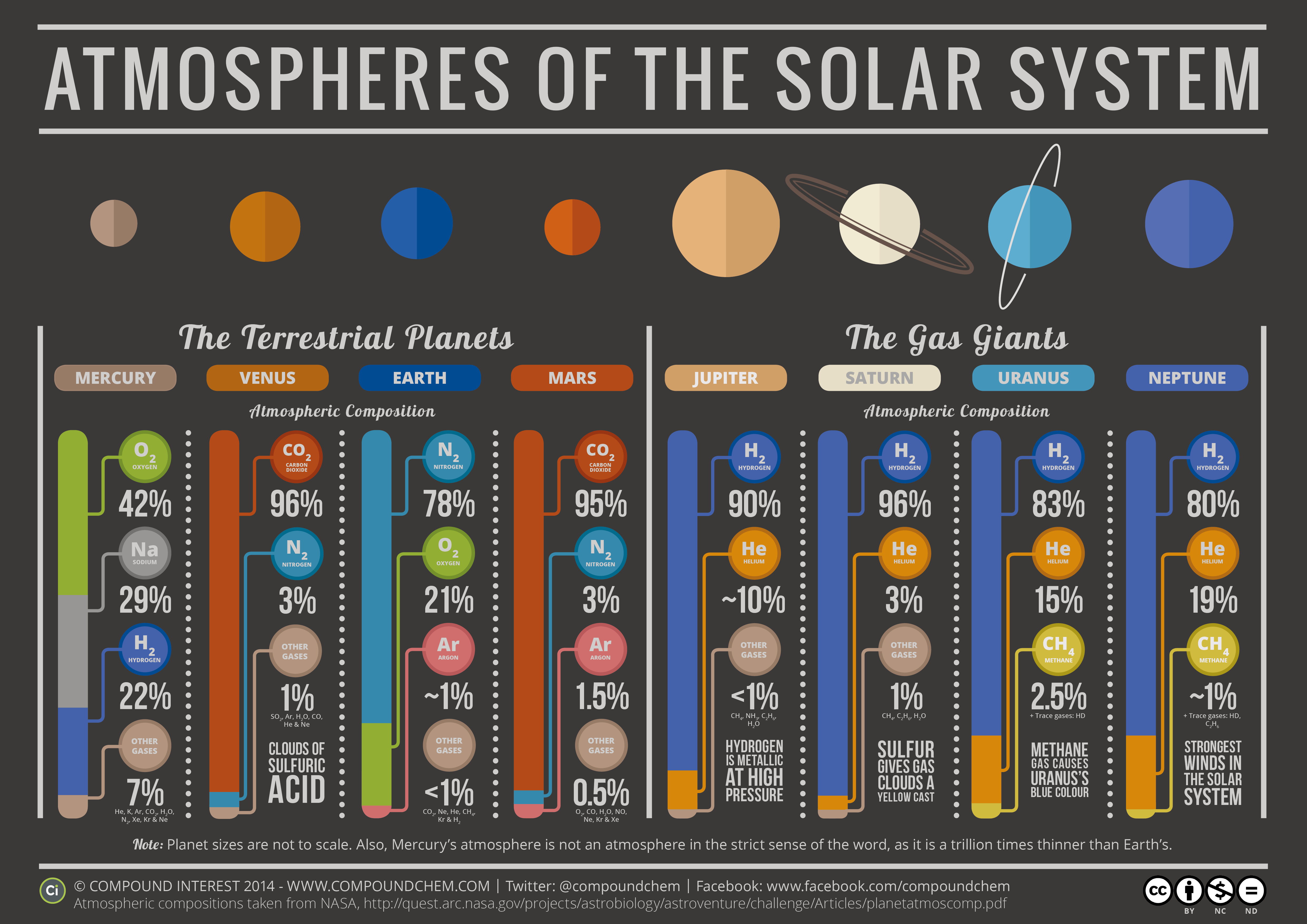 The Atmospheres Of The Solar System The Planetary Society