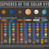The atmospheres of the Solar System