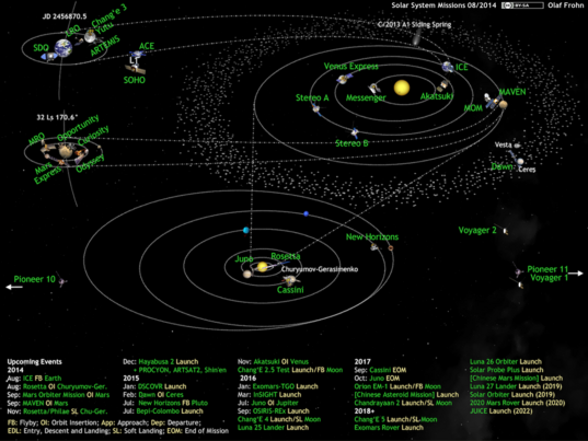 What's Up in the Solar System diagram by Olaf Frohn (updated for August 2014)
