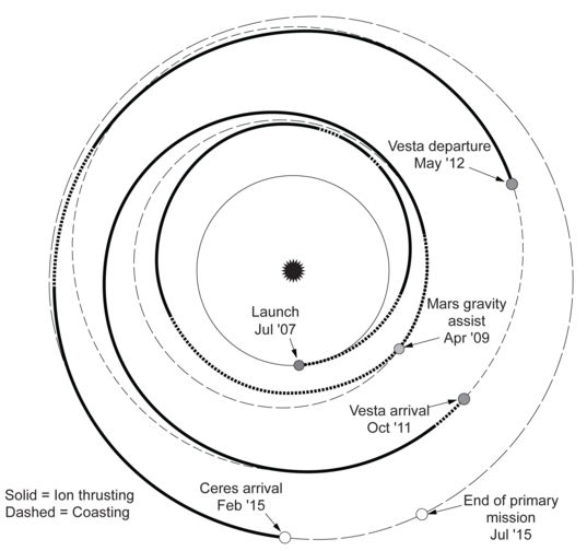 Dawn mission trajectory as of July 2007