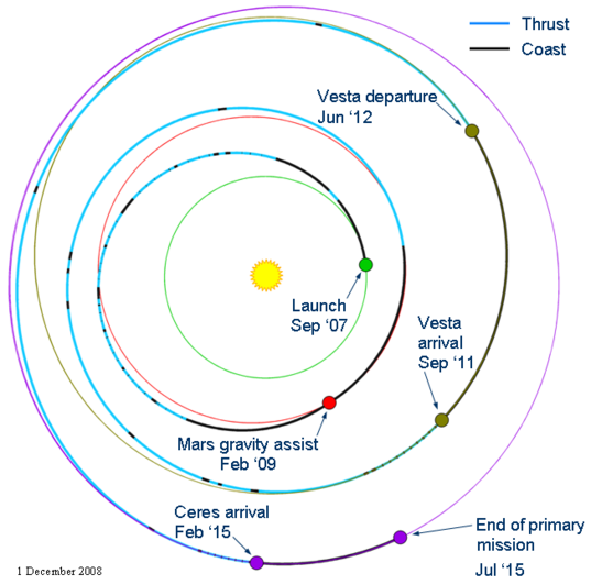 Dawn's mission trajectory as of December 2008