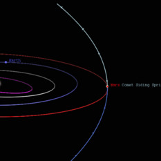 The orbit of Mars (red) and the orbit of comet Siding Spring (blue)