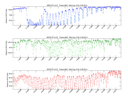 Line plots of OCO-2's first light spectra