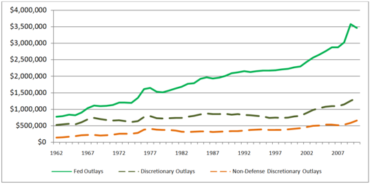 United States Federal Spending, 1962 - 2010