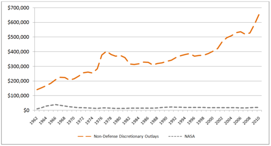 United States Discretionary Spending and NASA