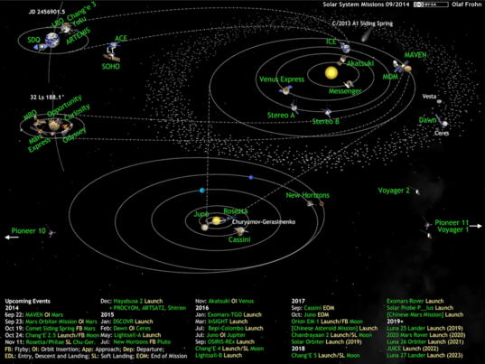 What's Up in the Solar System diagram by Olaf Frohn (updated for September 2014)