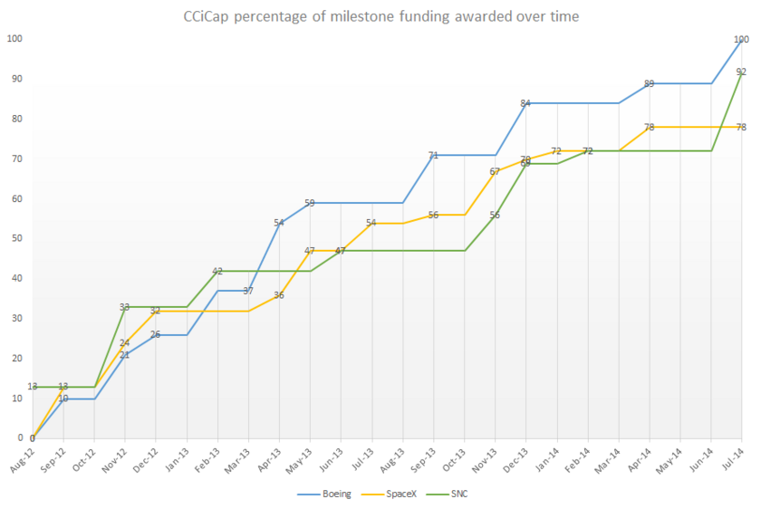 CCiCap percentage of milestone funding awarded over time