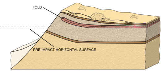 Idealized Meteor Crater ejecta morphology