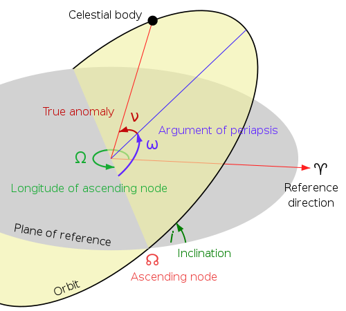 Keplerian orbital elements