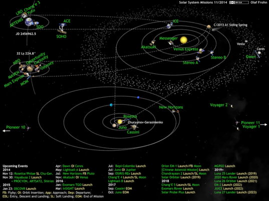 What's Up in the Solar System diagram by Olaf Frohn (updated for November 2014)